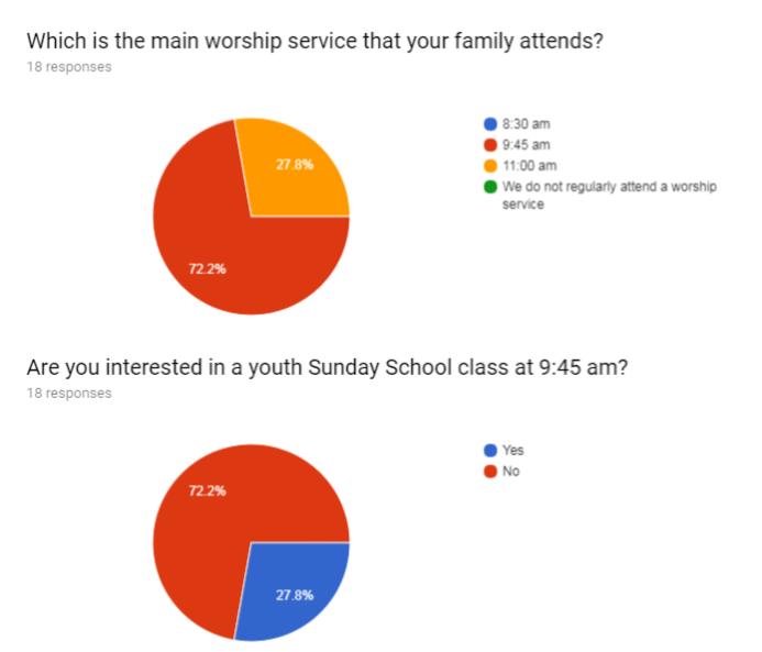 Sunday School Survey Charts